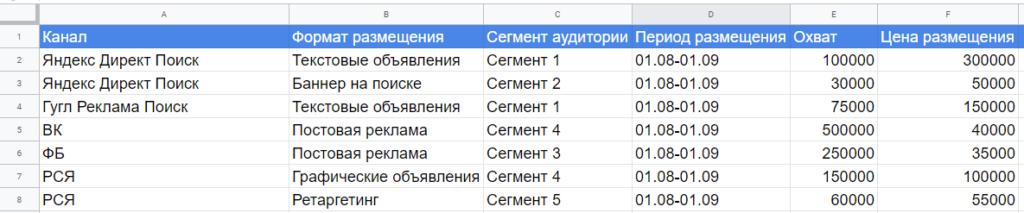 пример медиаплана | Алексей Рябиков